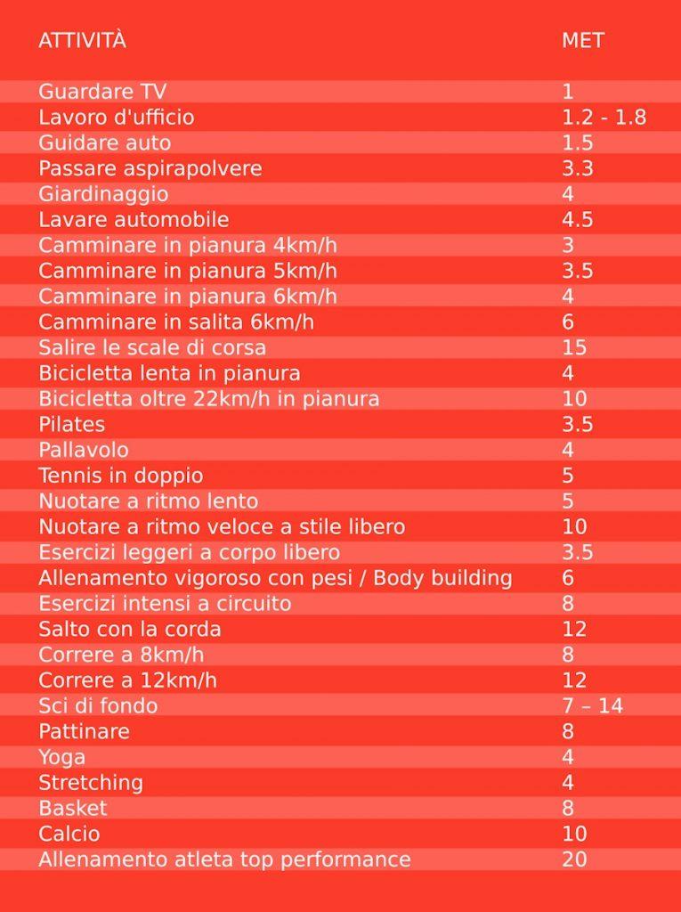 tabella calcolo met attività fisica